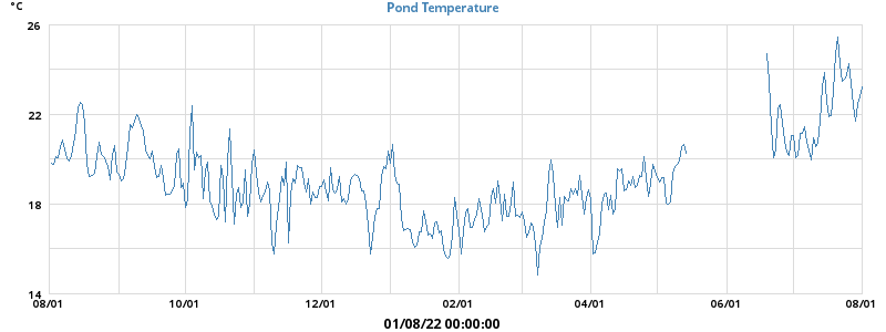 Pond Temperatures